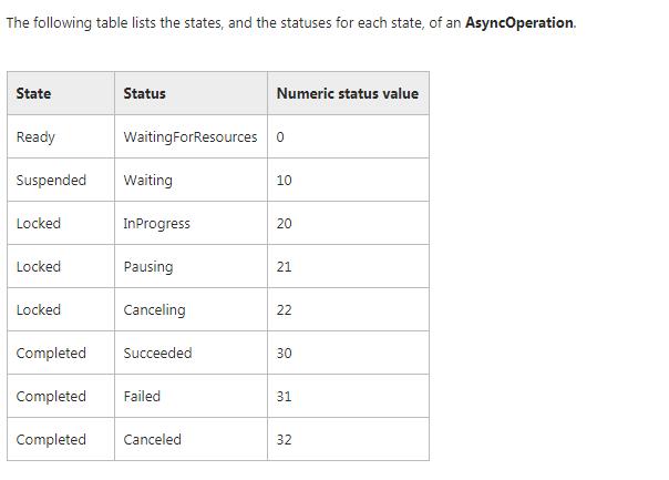 AsyncStatuscode